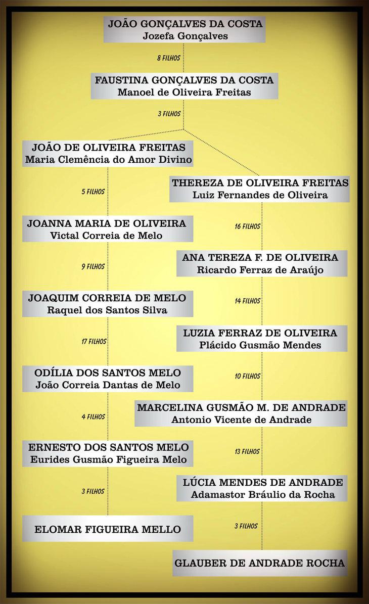 inicio arvore genealogica