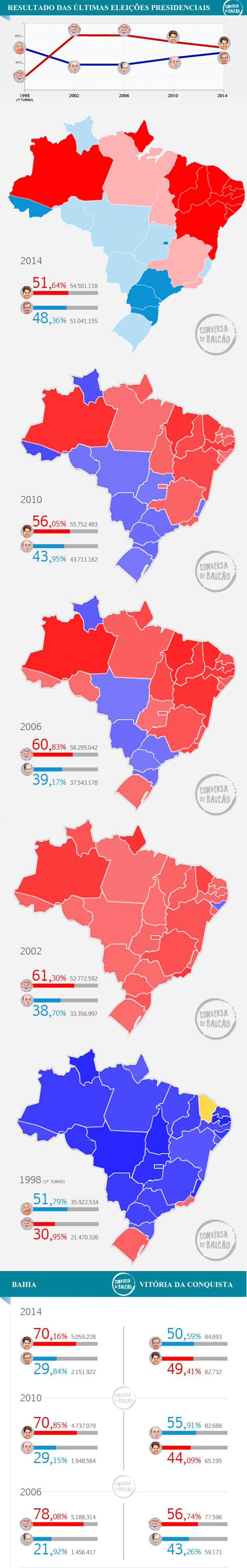 infografico resultados eleições brasil