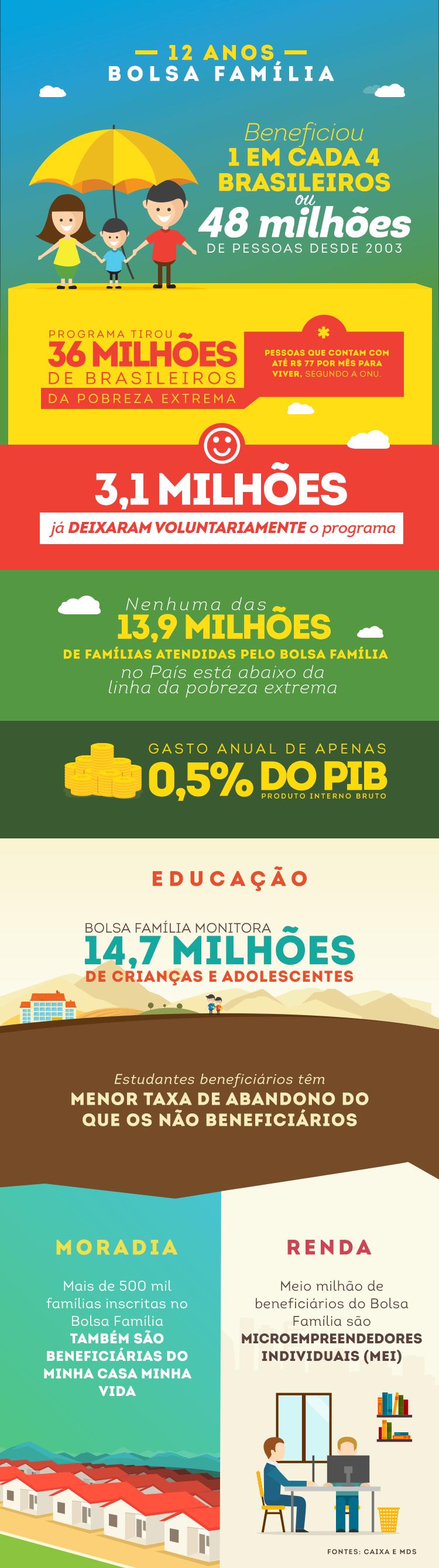 info_bolsafamilia